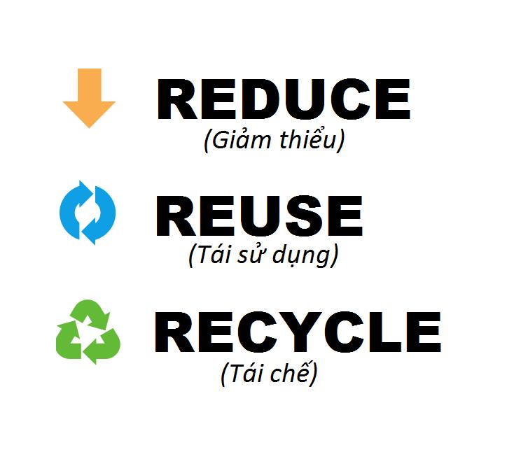 3R về rác thải