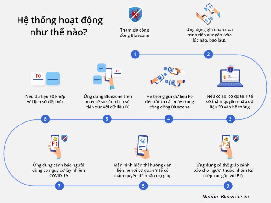 Cách thức hoạt động của ứng dụng theo dõi lây nhiễm cộng đồng | Nguồn: Bluezone.vn