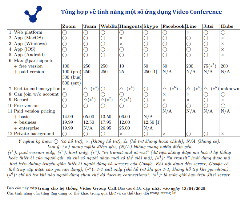 Bảng tổng hợp tính năng của các ứng dụng gọi video phổ biến   Nguồn: VANJ