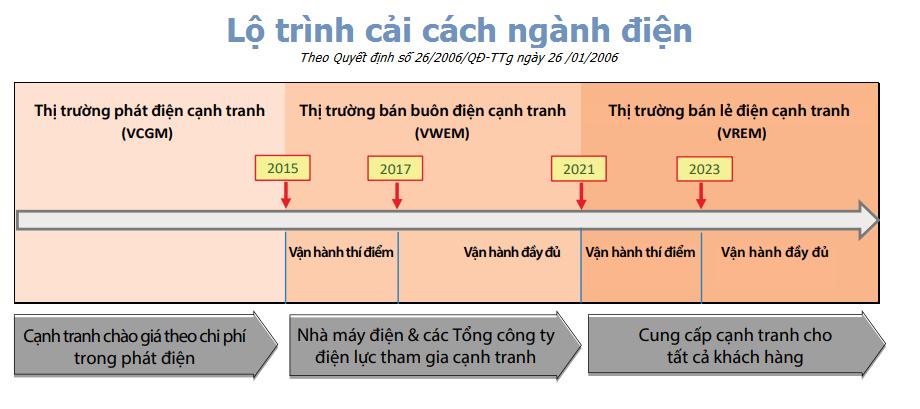 """Lộ trình cải cách ngành điện theo QĐ 26/2006/QĐ-TTg """"Phê duyệt lộ trình, các điều kiện hình thành và phát triển các cấp độ thị trường điện lực tại Việt Nam"""" ngày 26/01/2006"""