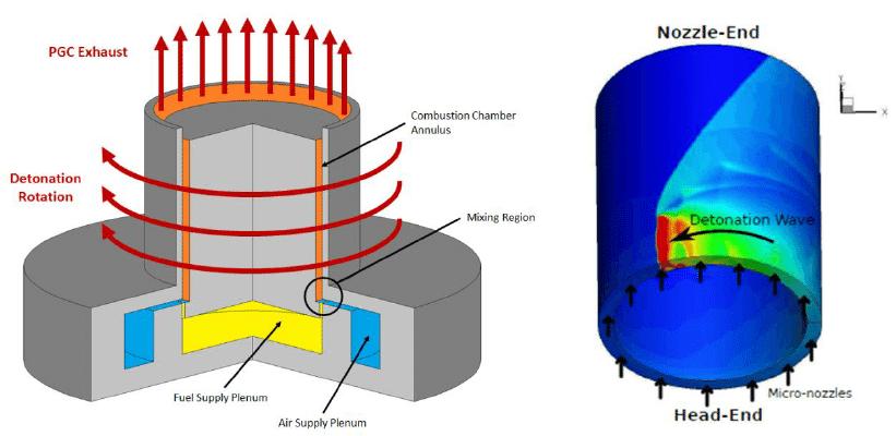 Nguyên lý cấu tạo cơ bản của một động cơ phản lực kích nổ quay. Ảnh: ĐH Cincinnati.