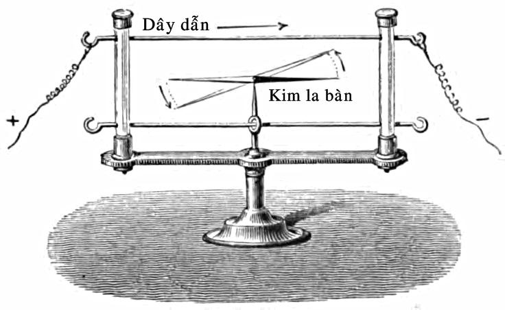 Mô tả thí nghiệm tìm ra mối liên hệ giữa điện và từ của Oersted. Ảnh: Wikimedia.