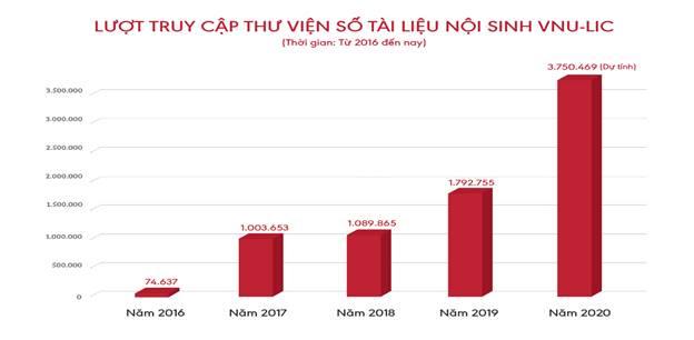 Lượt truy cập thư viện số tài liệu nội sinh VNU-LIC. Ảnh: vnu.edu.vn
