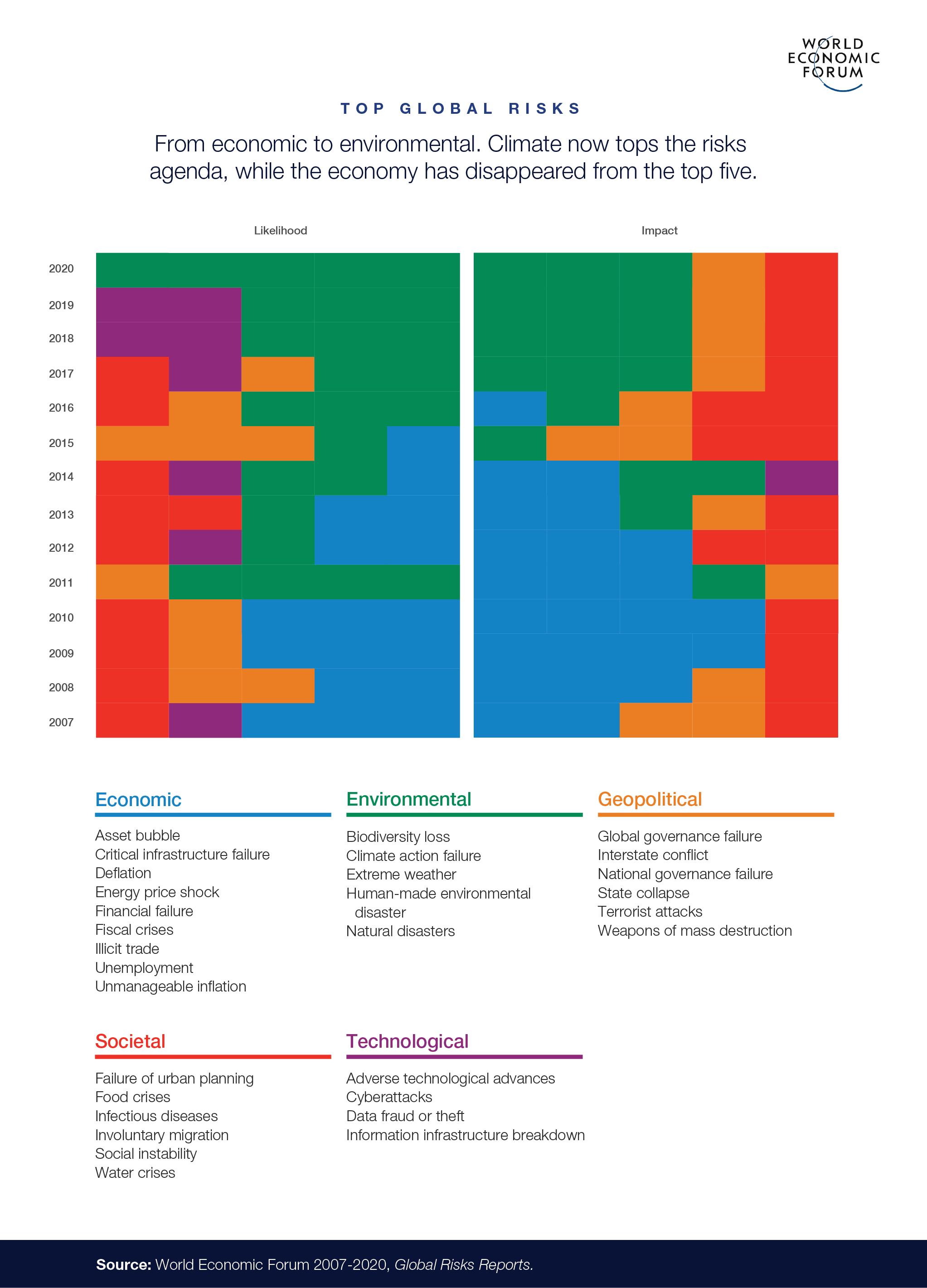Top 5 nhận thức rủi ro toàn cầu qua các năm về khả năng xảy ra và mức độ tác động   Nguồn: WEF
