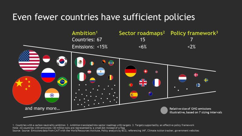 Các quốc gia có mức độ thực hiện cam kết trung hòa carbon khác nhau | Nguồn: BCG 2019