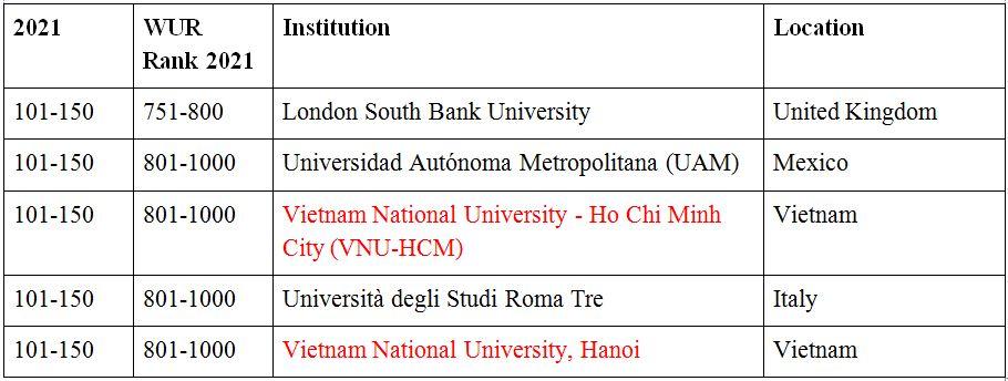 Hai trường đại học Việt Nam lọt vào bảng xếp hạng QS Top 50 Under 50 2021. Ảnh: Topuniversities.