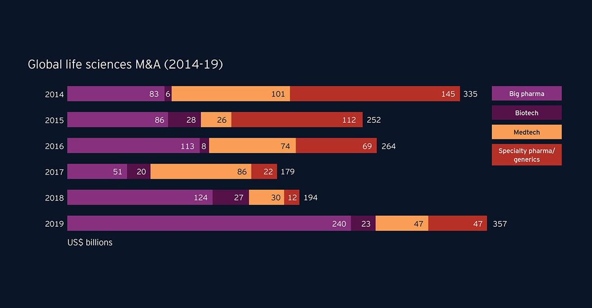 Giá trị và số thương vụ mua bán sáp nhập (M&A) trong lĩnh vực khoa học sự sông trên toàn cầu giai đoạn 2014-2019 | Nguồn: 2020 EY M&A Firepower report,