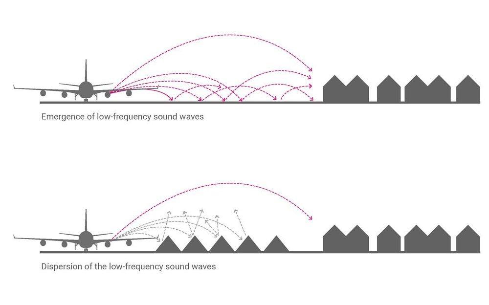 Cơ chế hội tụ và phân tán của sóng âm tần số thấp. Ảnh: Wikimedia.
