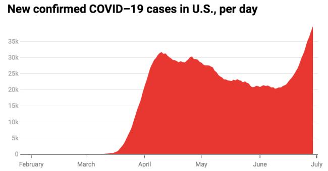 Số ca nhiễm mới vẫn tăng và chưa có dấu hiệu dừng lại trong khi tình hình dỡ bỏ giãn cách xã hội ở các bang rất khác nhau.