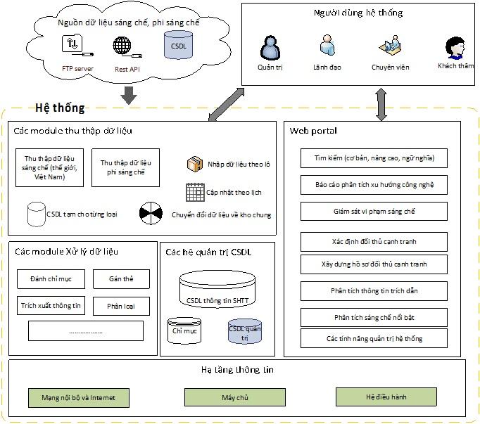 Mô hình tổng thể hệ thống khai thác dữ liệu sáng chế và phi sáng chế do TS. Nguyễn Việt Anh phát triển. Nguồn: IOIT