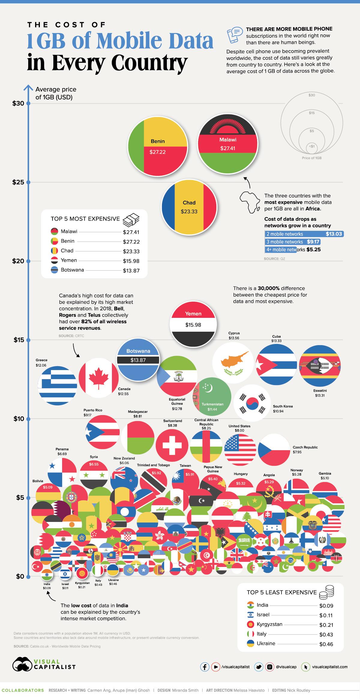 Xếp hạng chi phí dữ liệu di động của 1 số quốc gia trên thế giới