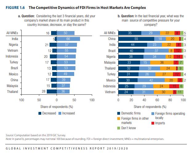 Công ty đa quốc gia cho biết tình trạng thị phần của mình trong 3 năm qua và áp lực cạnh tranh với các đối thủ trong và ngoài nước | Nguồn: World Bank, 2020