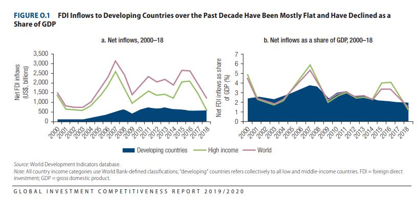 Vốn FDI đến các quốc gia đang phát triển trong thập kỷ qua | Nguồn: World Bank, 2020