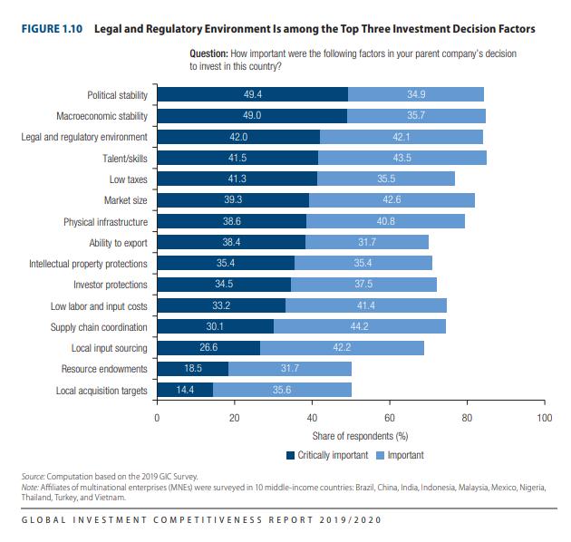 Mối quan tâm của các tập đoàn đa quốc gia khi lựa chọn đầu tư | Nguồn: World Bank, 2020