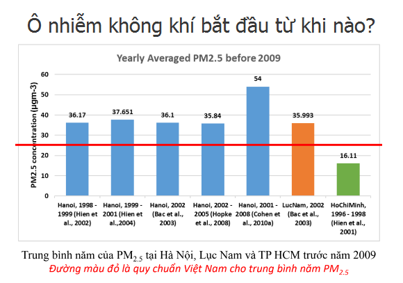 Tình trạng ô nhiễm không khí ở Hà Nội giai đoạn trước năm 2010