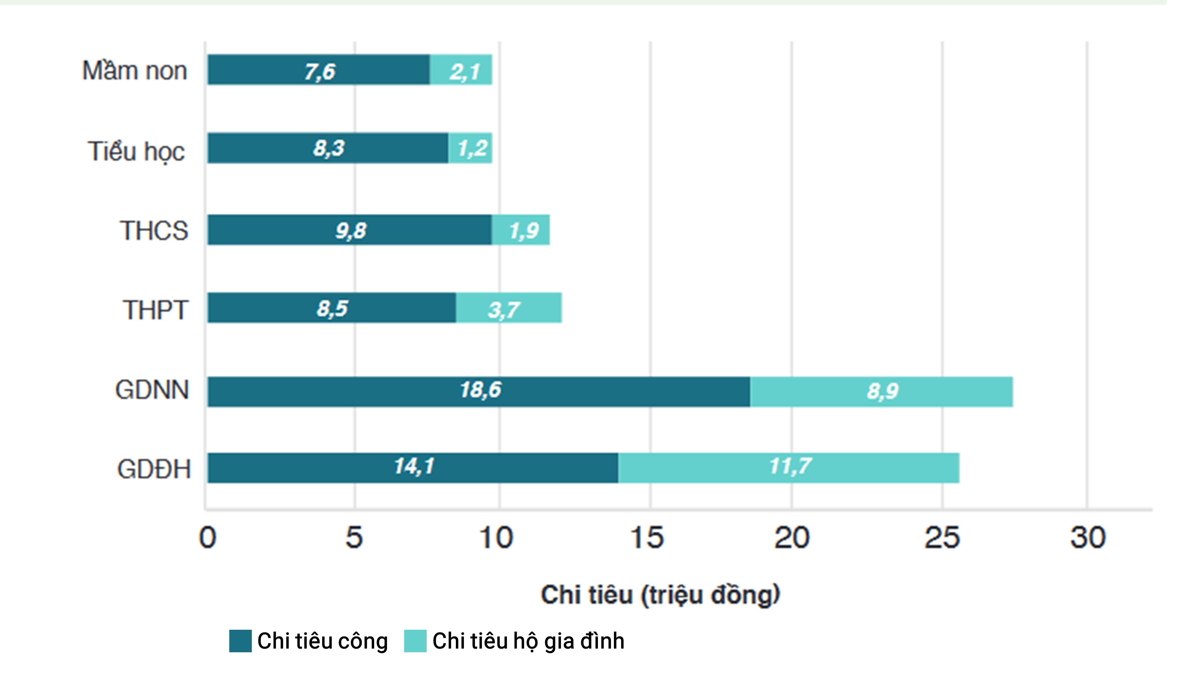 Mức chi tiêu cho giáo dục theo bậc học và nguồn kinh phí năm 2013. Nguồn: Tổng cục Thống kê