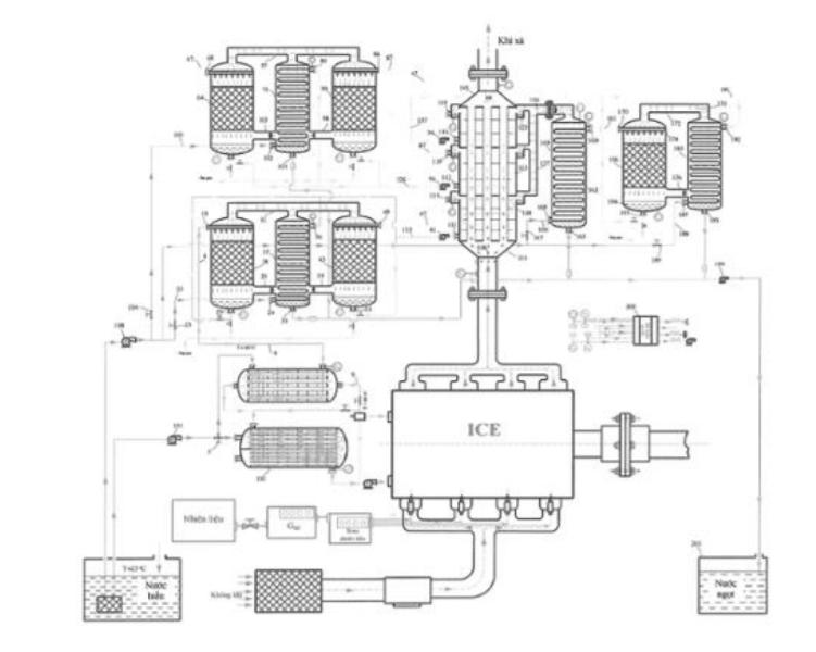 Mô hình hệ thống chưng cất nước ngọt bằng cách tận dụng nhiệt lượng từ nước làm mát và khí thải của động cơ đốt trong. Nguồn: NOIP
