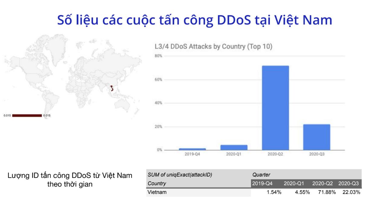 Số lượng các cuộc tấn công DDoS tại Việt Nam tăng mạnh trong thời gian đại dịch COVID-19 bùng phát. Nguồn: Cloudflare