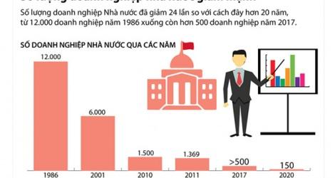 Việt Nam đang từng bước thu gọn khối doanh nghiệp nhà nước.