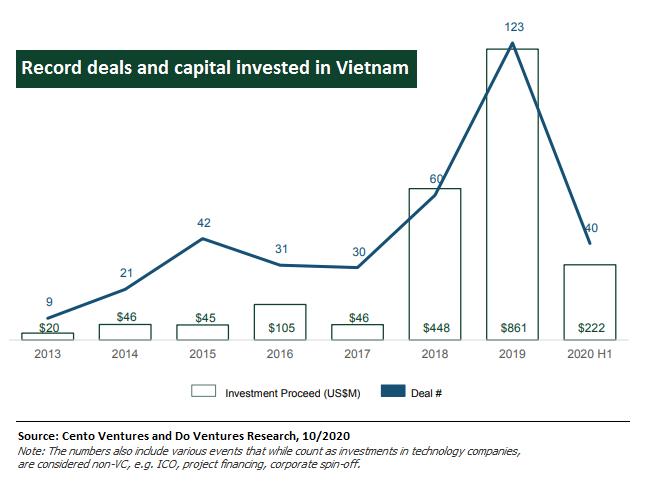 Vốn và số thương vụ đầu tư vào các công ty khởi nghiệp công nghệ Việt Nam được ghi nhận | Dữ liệu: DO Ventures và Cento Ventures