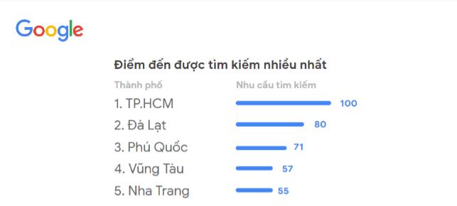 Xu hướng tìm kiếm địa điểm du lịch của khách Việt.Nguồn: Google