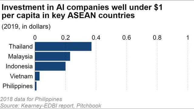 So sánh tỷ lệ đầu tư cho AI tại các nền kinh tế lớn nhất Đông Nam Á. Ảnh: Nikkei Asian Review.
