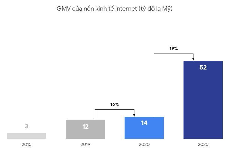 Biểu đồ thể hiện sự tăng trưởng của nền kinh tế số Việt Nam. Ảnh: Google