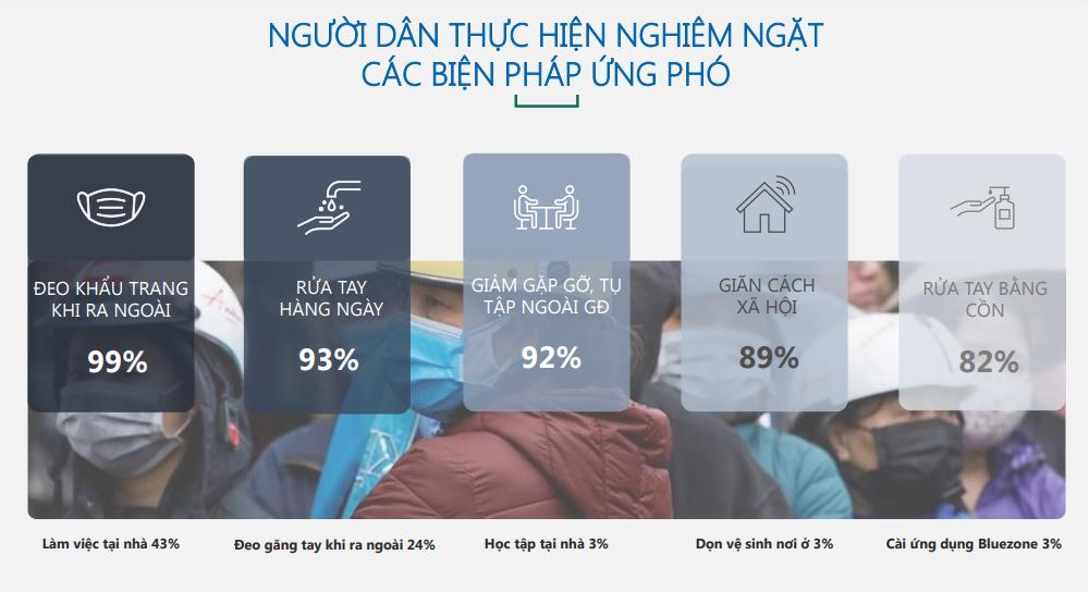 Người dân thực hiện các biện pháp phòng chống dịch   Nguồn: UNDP