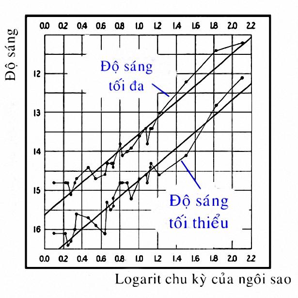 Biểu đồ thể hiện mối liên hệ giữa chu kỳ và độ sáng của các sao biến quang Cepheid. Ảnh: Wikimedia