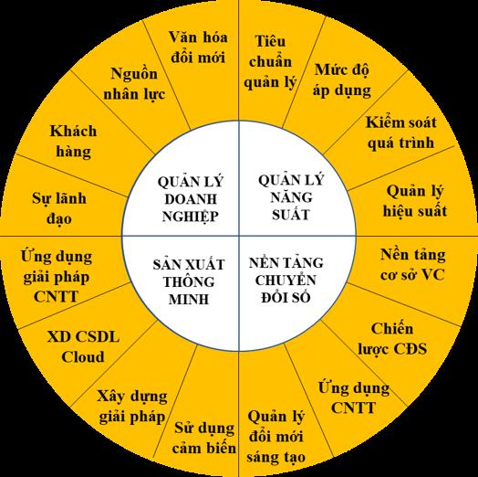 Mô hình bộ công cụ đánh giá VIPA. Ảnh: vipa.vnpi.vn