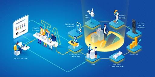 ezCloud cung cấp giải pháp cho ngành du lịch toàn diện. Ảnh: ezCloud.