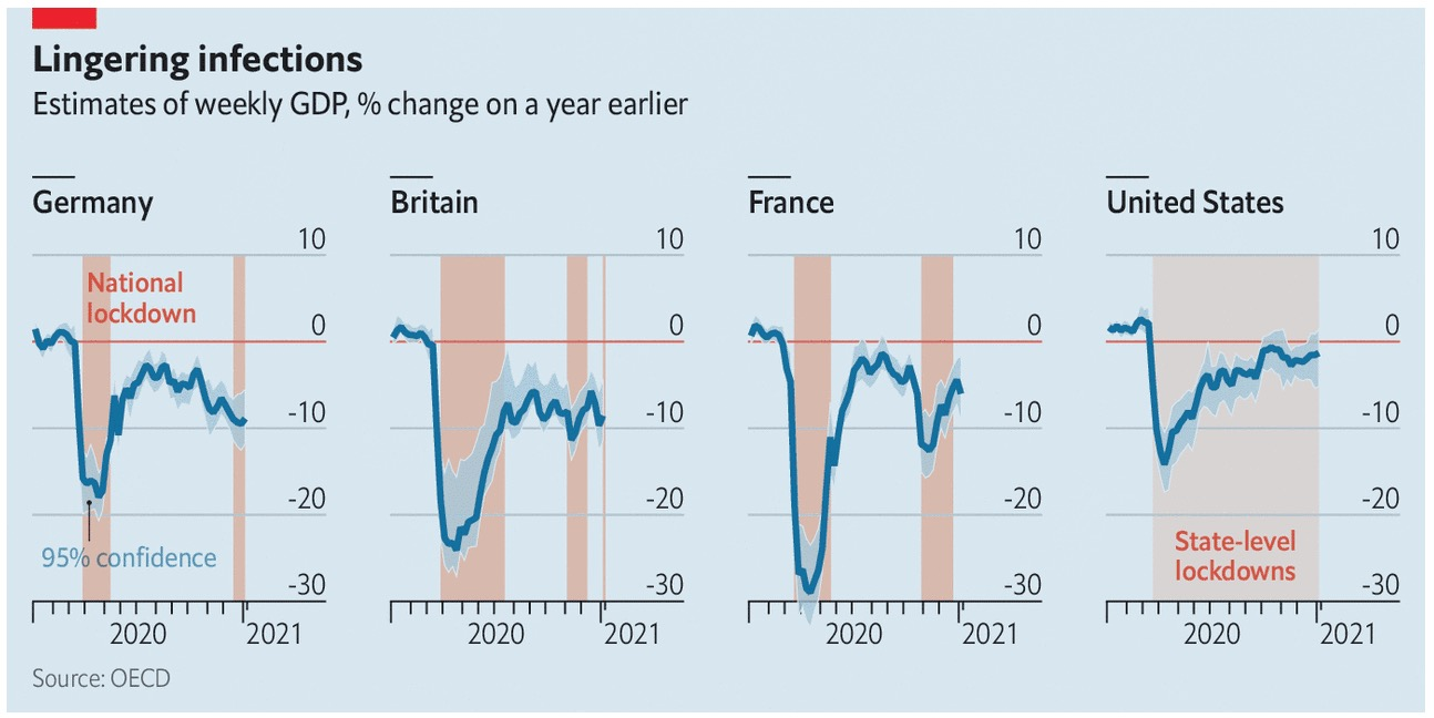 Ước tính GDP hàng tuần,% thay đổi so với một năm trước đó.  Nguồn: The Economist