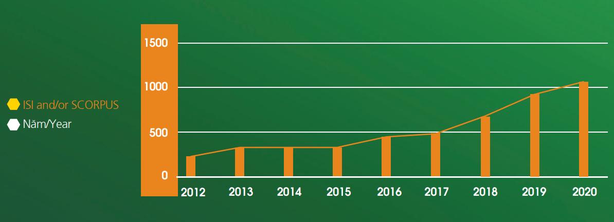 Biểu đồ tăng trưởng công bố ISI/Scopus của ĐHQG Hà Nội.