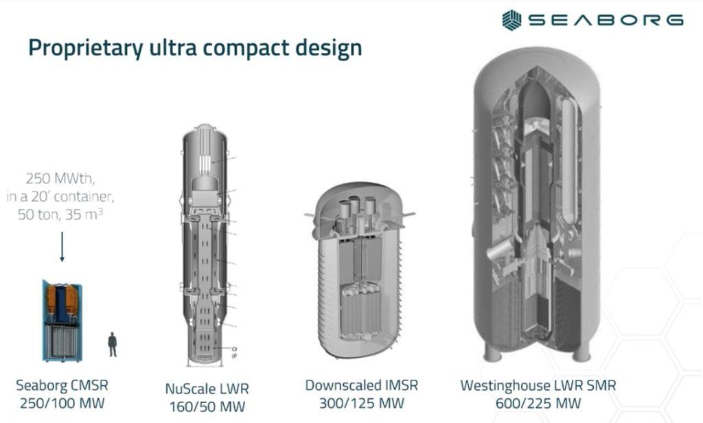Lò phản ứng CMST của Seaborg nhỏ gọn hơn loại lò LWR thông thường rất nhiều, nhưng cho công suất đáng kể. Ảnh: Seaborg Technologies.