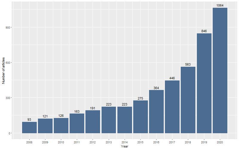 Năng suất nghiên cứu KHXH&NV giai đoạn 2008 – 2020. Nguồn: SSHPA