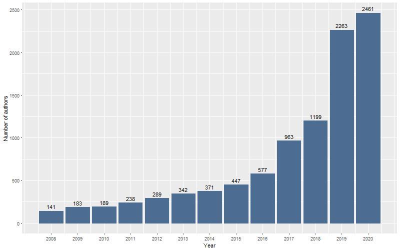 Số lượng tác giả KHXH&NV giai đoạn 2008 – 2020. Nguồn: SSHPA
