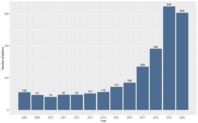 Số lượng tác giả KHXH&NV mới giai đoạn 2008 – 2020. Nguồn: SSHPA