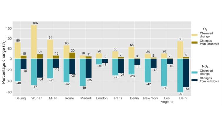 Mức thay đổi NO2 và O3 trong thời kì phong tỏa ở một số thành phố, sau khi loại bỏ ảnh hưởng của thời tiết và mùa| Nguồn: Shi và cộng sự (2021)
