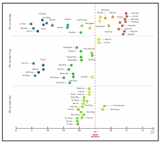 Nồng đô ̣bụi PM 2.5 trung bình năm 2019 có trọng số dân số theo tỉnh/thành phố, phân chia theo 3 miền Bắc - Trung - Nam | Nguồn: FIMO