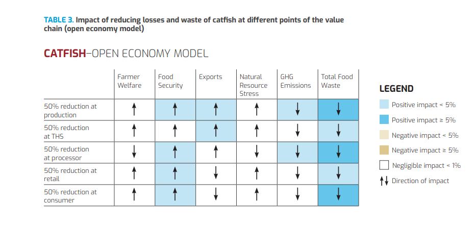 Tác động tới chuỗi sản xuất cá da trơn khi cắt giảm 50% lượng hao hụt, lãng phí ở mỗi công đoạn   Nguồn: WorldBank, 2020