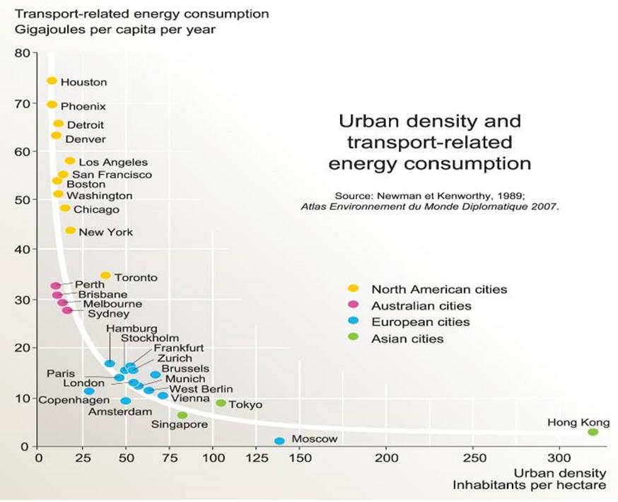 Mật độ đô thị và năng lượng tiêu thụ trong giao thông vận tải | Nguồn: AEMD, 2007