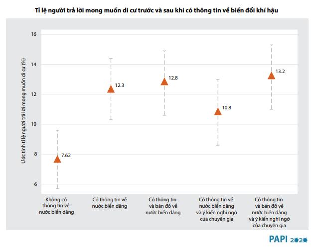 Tỷ lệ người mong muốn di cư nội địa khi biết thông tin về biến đổi khí hậu | Nguồn: Báo cáo PAPI 2020