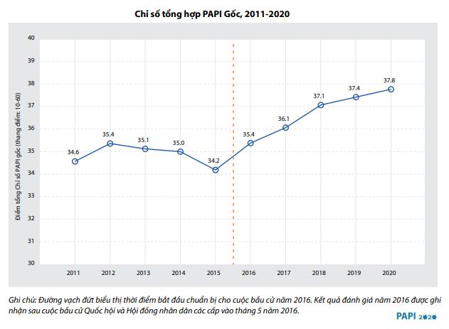 Xu hướng thay đổi của chỉ số PAPI Gốc trong giai đoạn 2011-2020 | Ảnh: Báo cáo PAPI 2020
