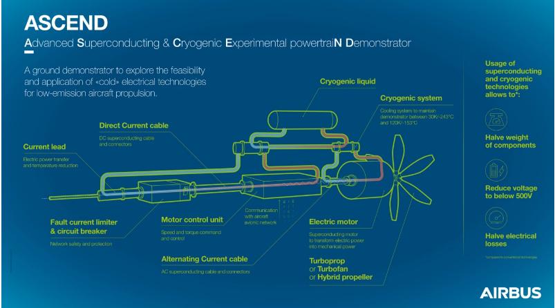 Nguyên lý hoạt động của hệ thống Ascend do Airbus phát triển.