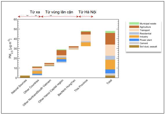 Đóng góp của các nguồn thải ở các tỉnh lân cận xung quanh đến nồng độ PM2.5 tại Hà Nội theo mô hình GAINS cho năm 2015  Nguồn: Ngân hàng Thế giới