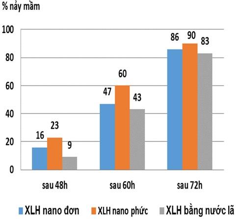 Kết quả tỷ lệ nảy mầm theo thời gian của hạt giống ngô được xử lý bằng các chế phẩm nano đơn và tổ hợp