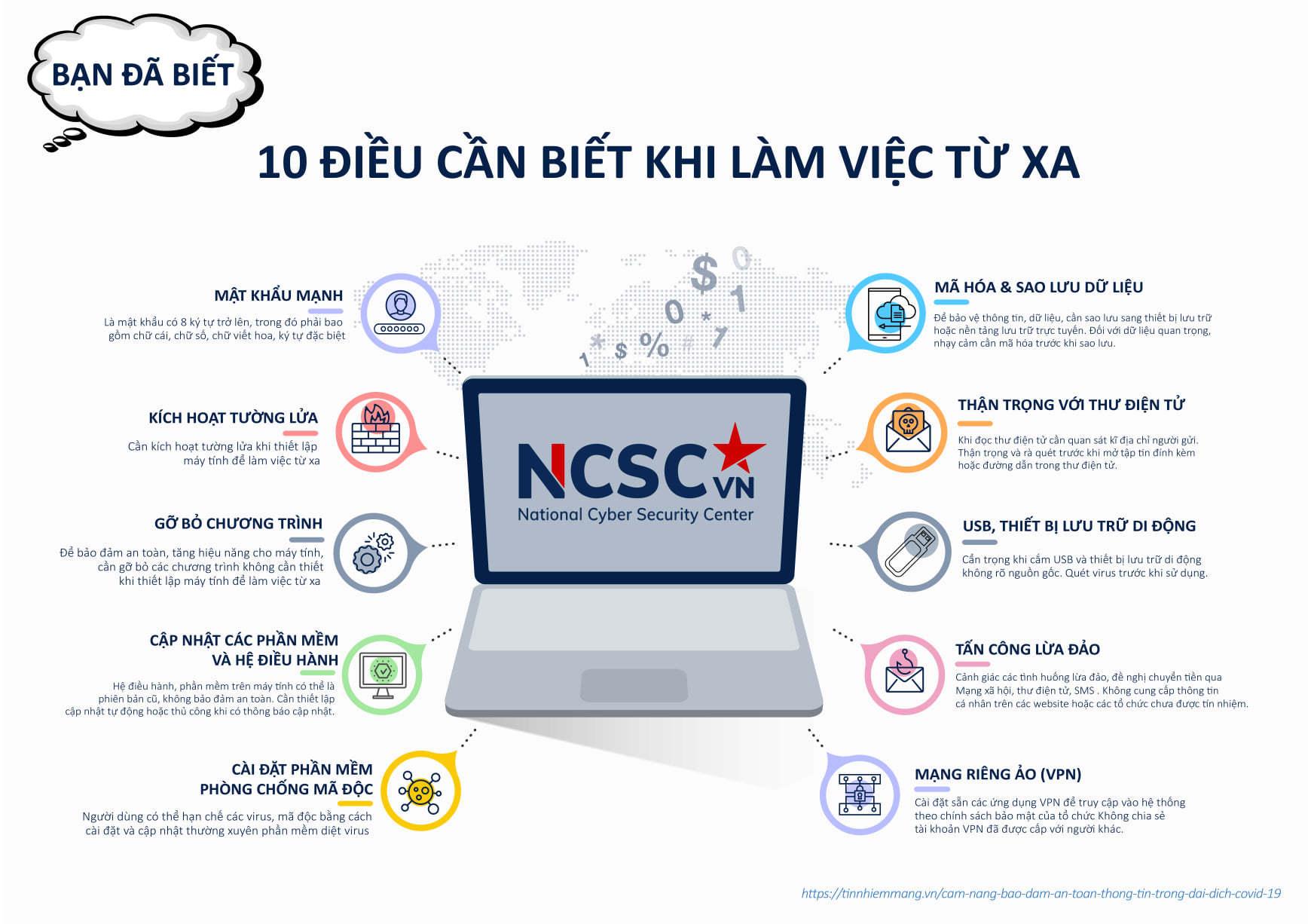 Hướng dẫn làm việc từ xa an toàn | Nguồn: NCSC, 2021