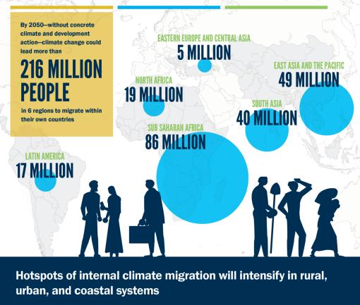 Dự báo di cư nội địa vì biến đổi khí hậu. Những điểm nóng về di cư sẽ diễn ra mạnh hơn ở các vùng nông thôn, đô thị và ven biển   Nguồn: Báo cáo Groundswell 2021