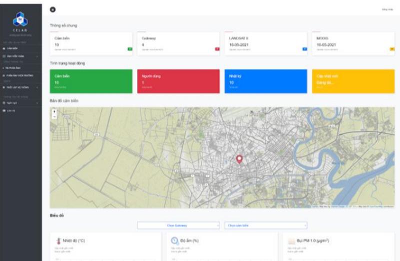 Công cụ quản lý cung cấp khả năng giám sát thời gian thực đối với các node quan trắc.