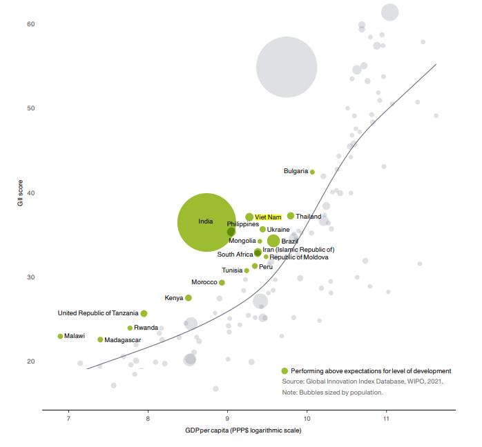 Mối quan hệ giữa đổi mới sáng tạo và phát triển của các quốc gia   Nguồn: Báo cáo GII 2021